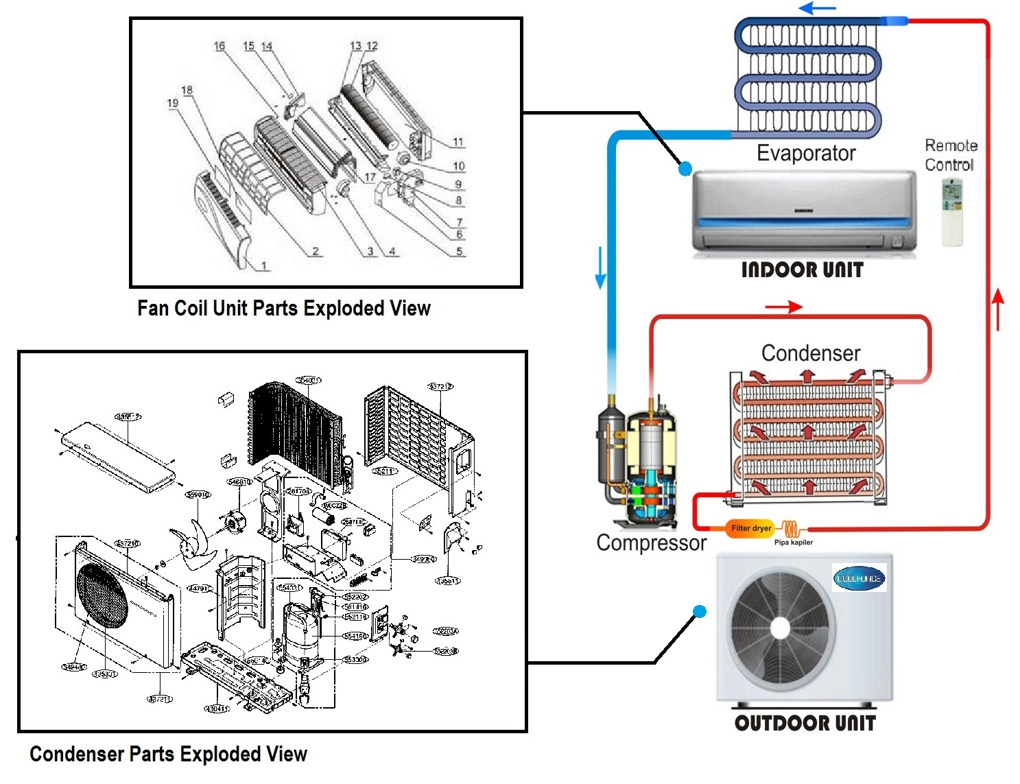 Parts In An Air Conditioner Coolforce Aircon Engineering